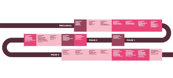 Leki w fazie rozwoju Ipsen